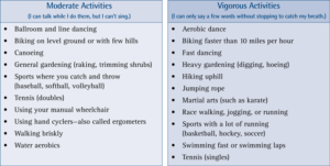 List of Moderate and Vigorous Activities